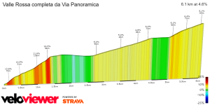 ValleRossaDaViaPanoramica