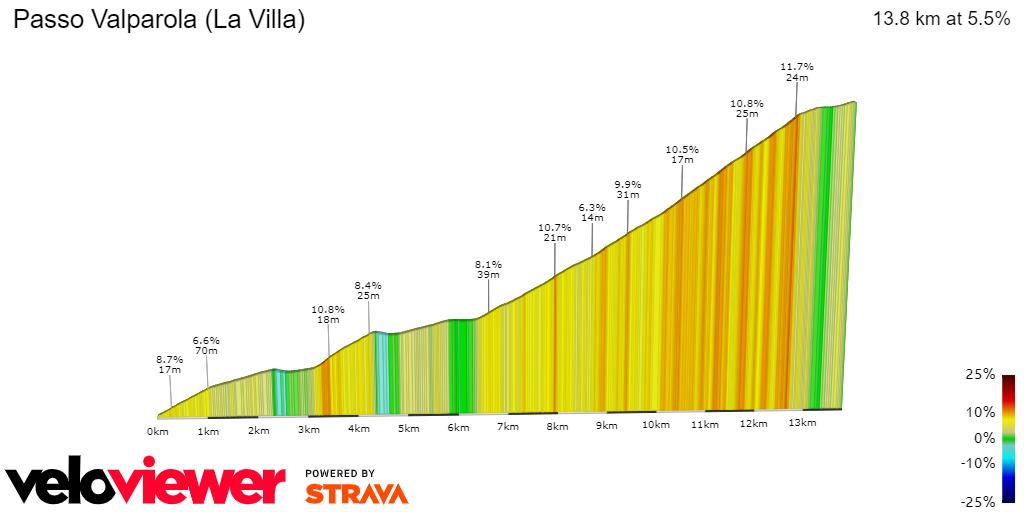 Passo Valparola_LaVilla